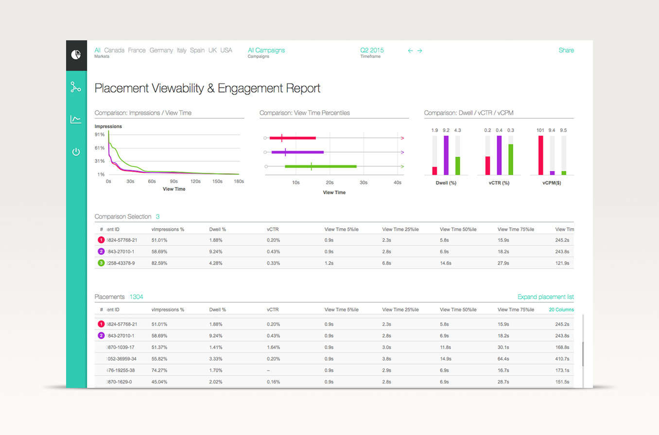 Screenshot of one of the admetrics attention dashboards