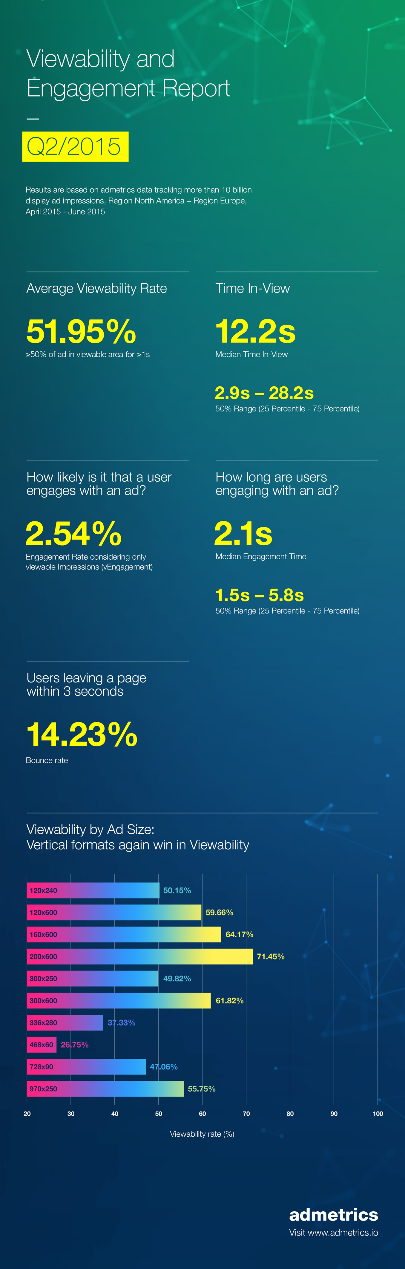 Infographic: Q2 2015 Viewability and Engagement Statistics
