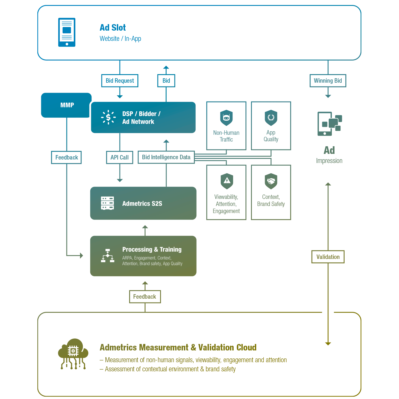 Bid Intelligence Flow Chart